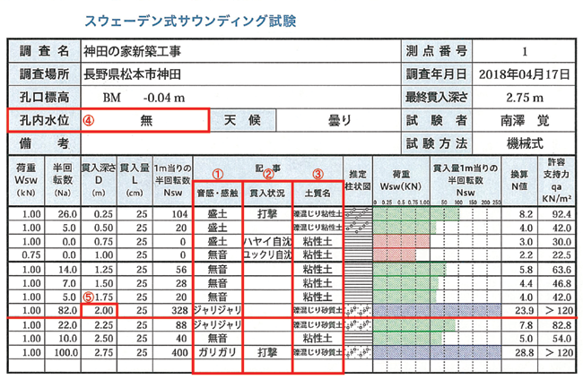地盤調査報告表の画像